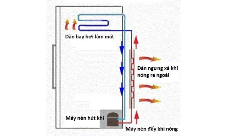 Sơ đồ hoạt động của máy lạnh